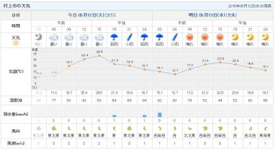5月にこの気温